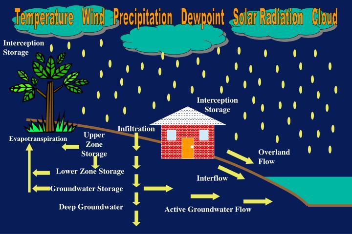 Temperature   Wind   Precipitation   Dewpoint   Solar Radiation   Cloud