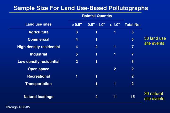 Sample Size For Land Use-Based Pollutographs