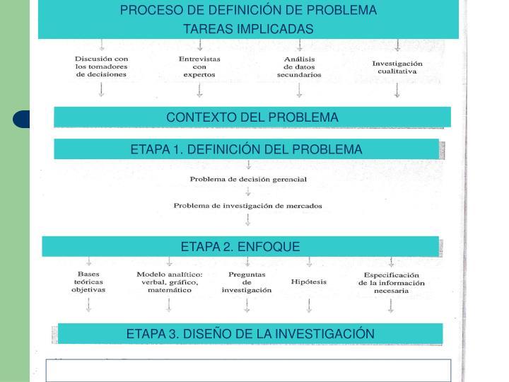 PROCESO DE DEFINICIÓN DE PROBLEMA