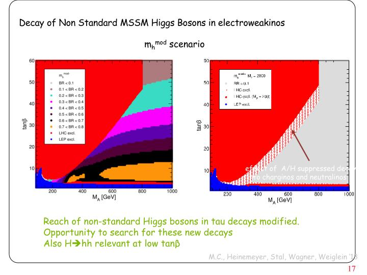 Decay of Non Standard MSSM Higgs Bosons in