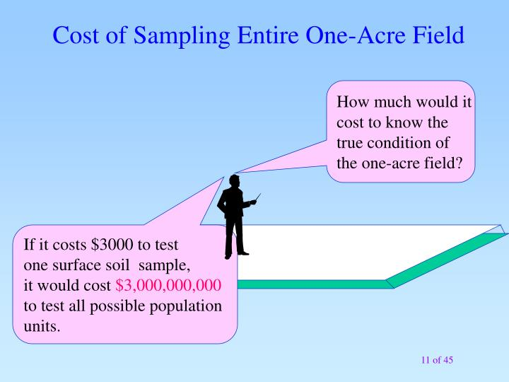 Cost of Sampling Entire One-Acre Field