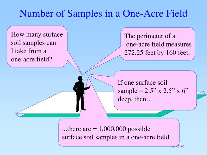 Number of Samples in a One-Acre Field