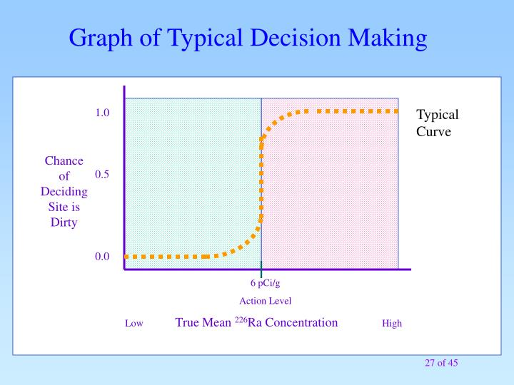 Graph of Typical Decision Making