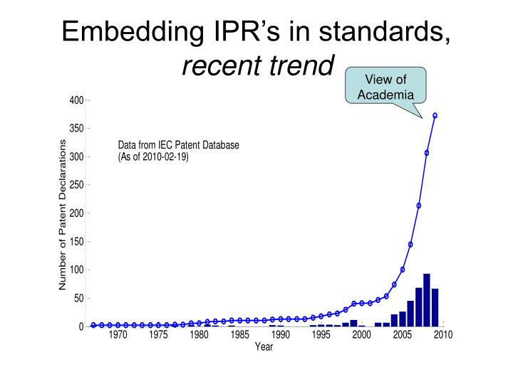 Embedding IPR's in standards,