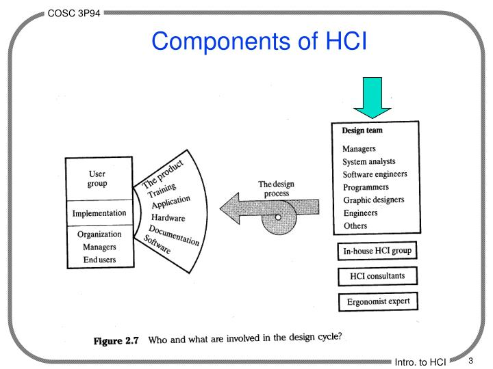 Components of HCI