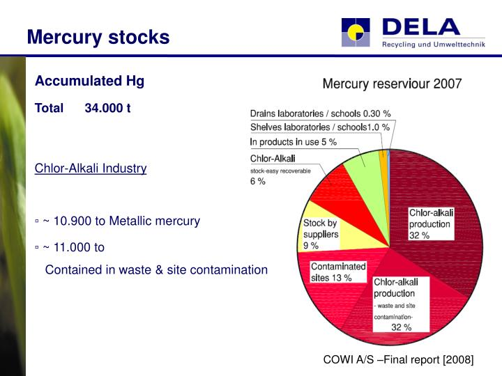 Mercury stocks