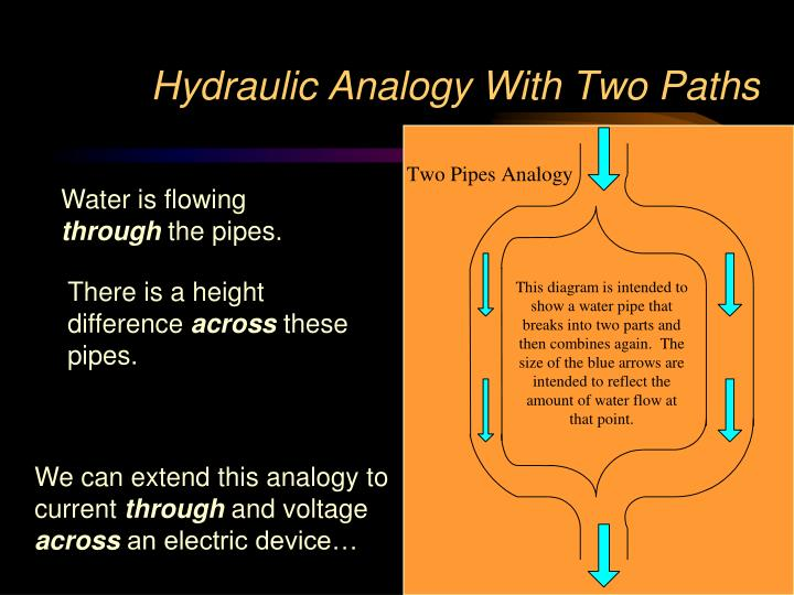 Hydraulic Analogy With Two Paths