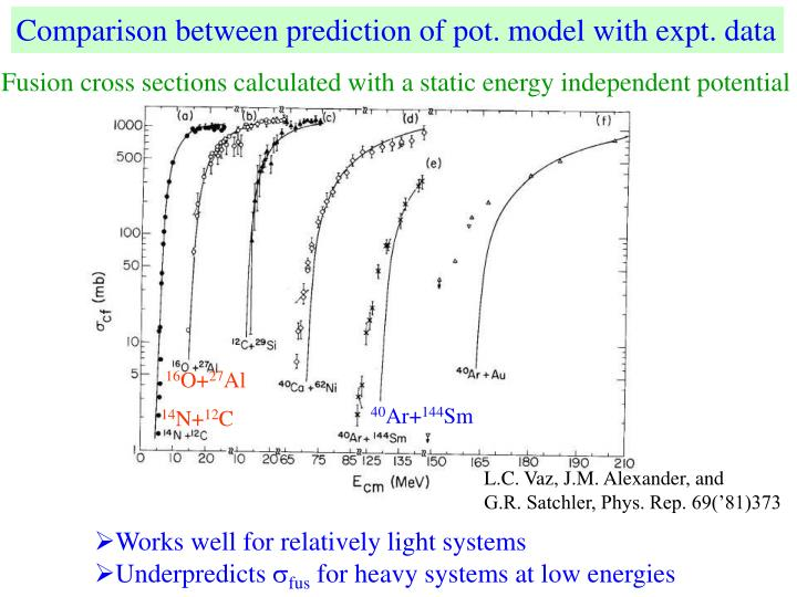 Comparison between prediction of pot. model with expt. data