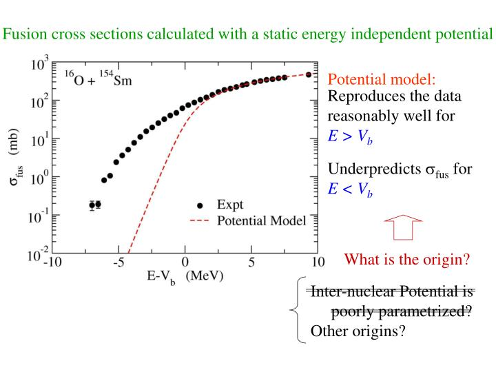 Fusion cross sections calculated with a static energy independent potential