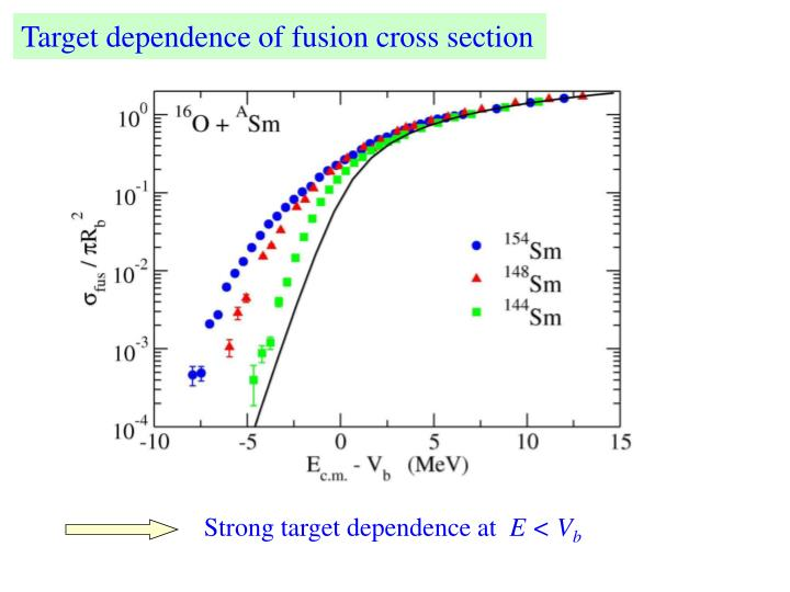 Target dependence of fusion cross section