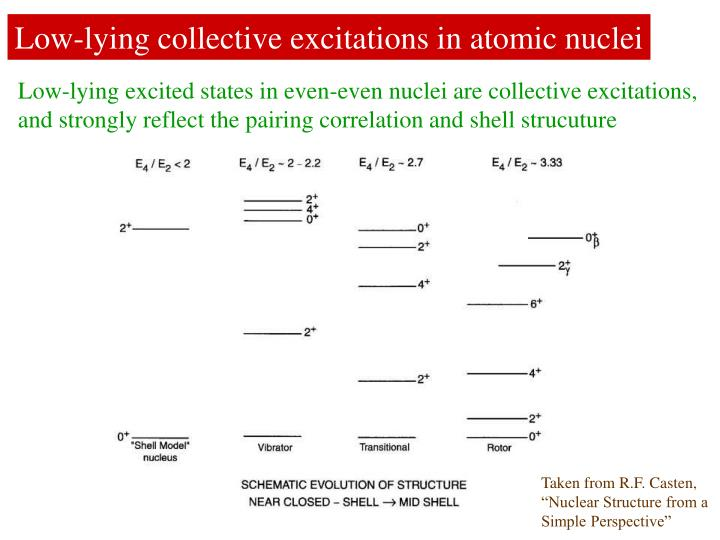 Low-lying collective excitations in atomic nuclei