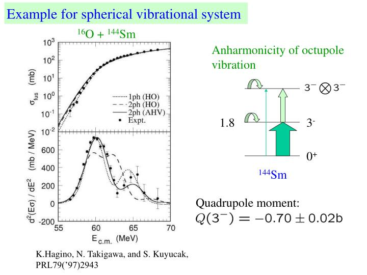 Example for spherical vibrational system