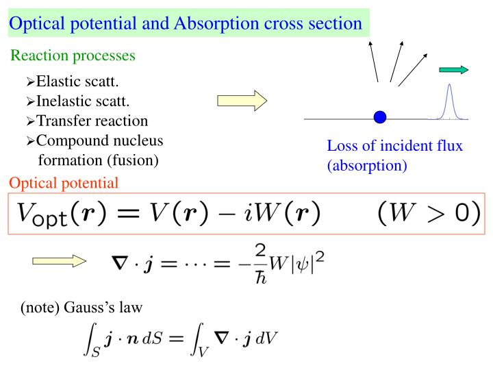 Optical potential and Absorption cross section