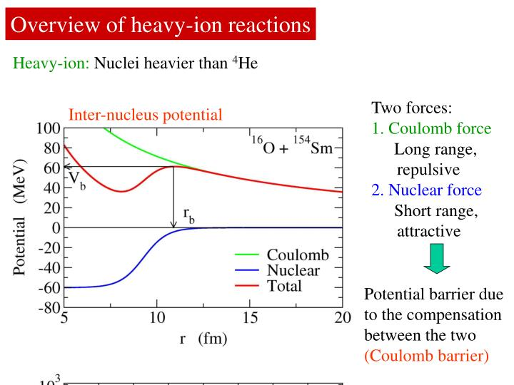 Overview of heavy-ion reactions