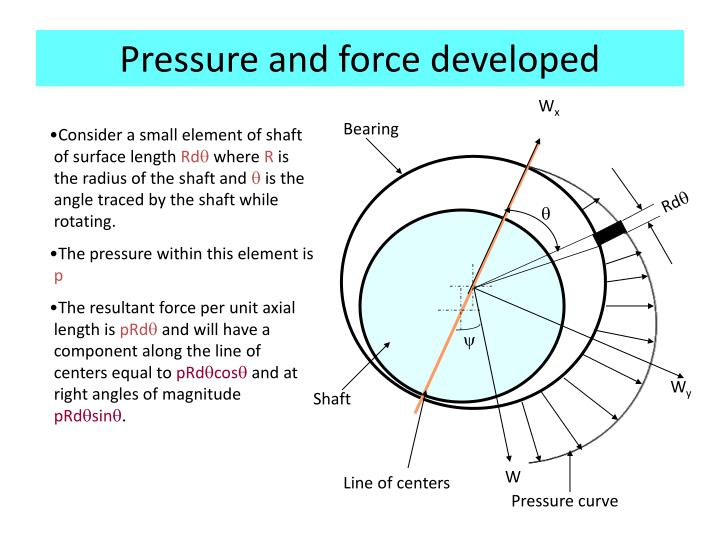 Pressure and force developed
