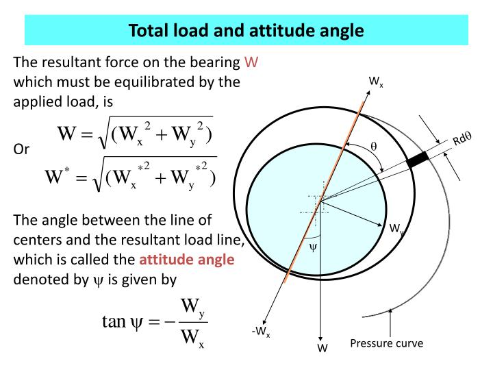 Total load and attitude angle