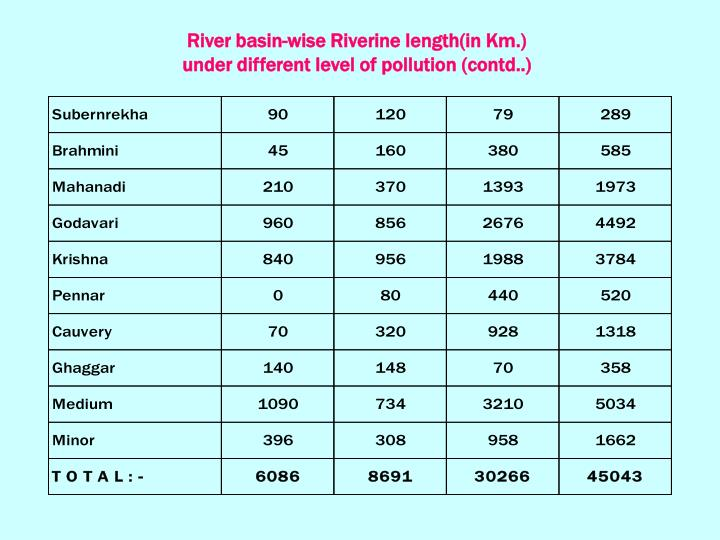 River basin-wise Riverine length(in Km.)