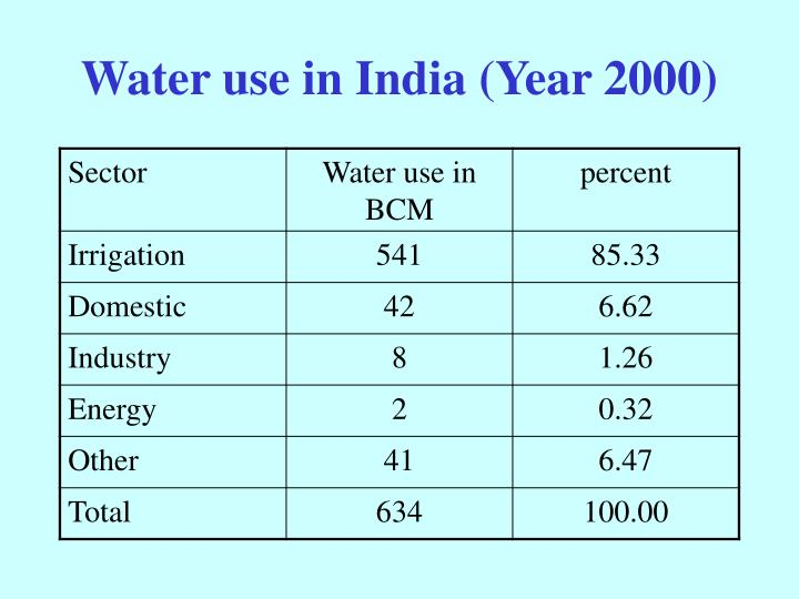 Water use in India (Year 2000)
