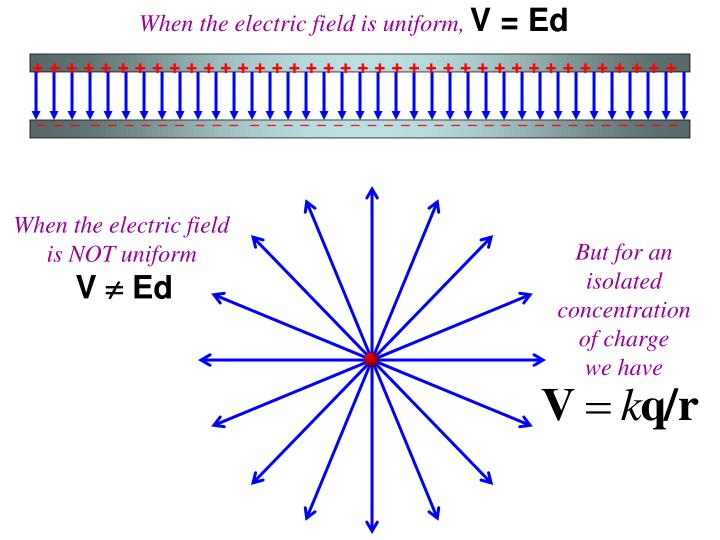 When the electric field is uniform,