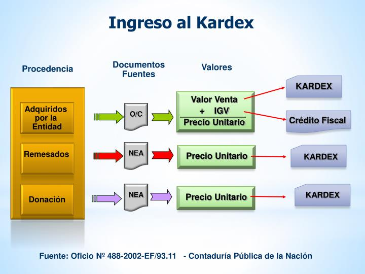 Ingreso al Kardex