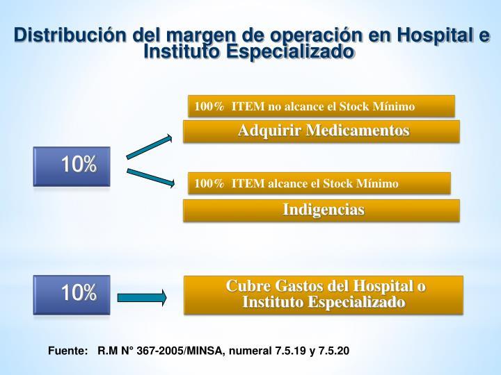 Distribución del margen de operación en Hospital e Instituto Especializado