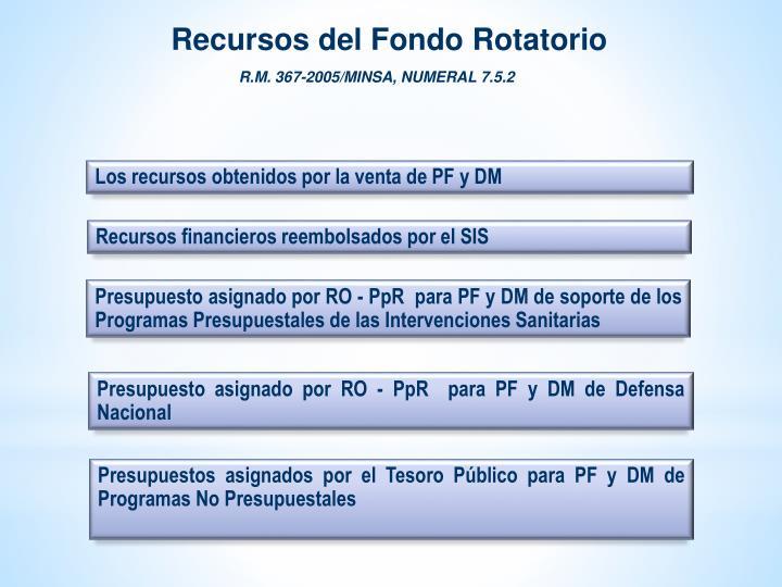 Recursos del Fondo Rotatorio