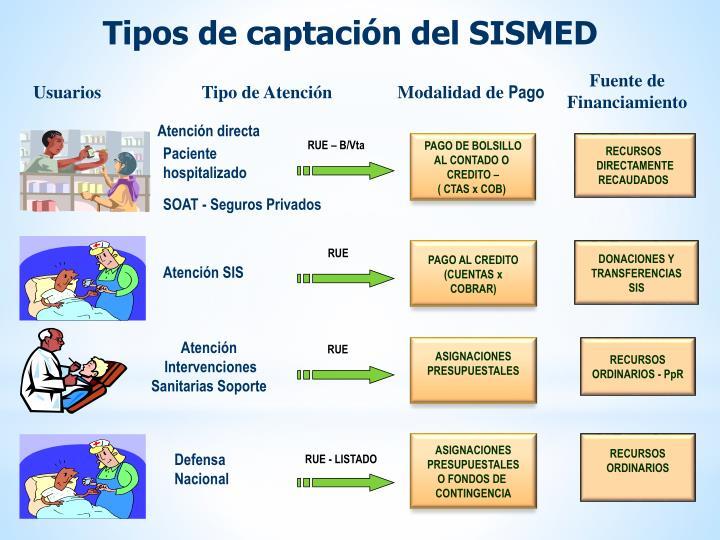Tipos de captación del SISMED
