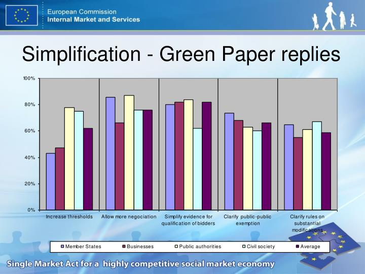 Simplification - Green Paper replies