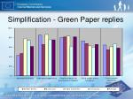 simplification green paper replies