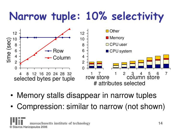 Narrow tuple: 10% selectivity