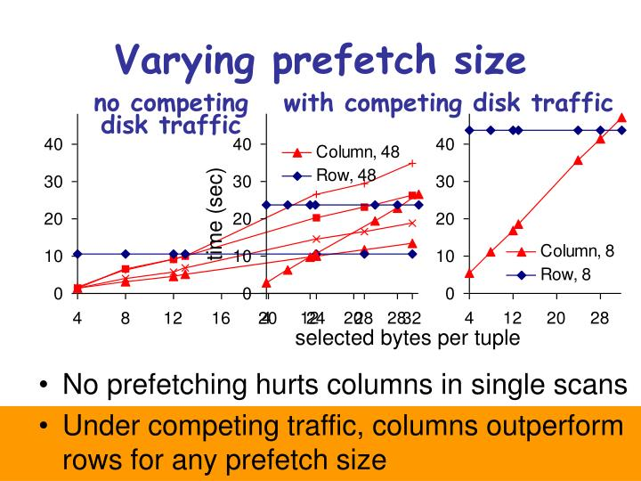 Varying prefetch size