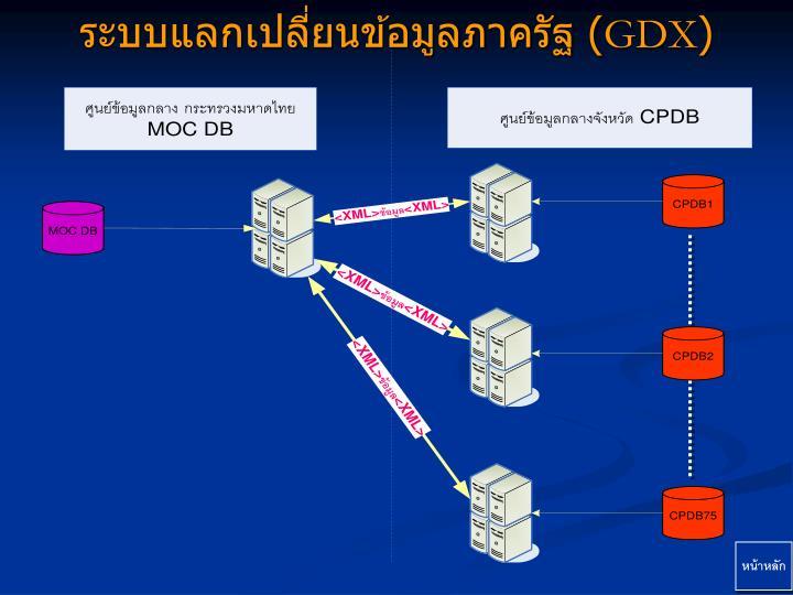 ระบบแลกเปลี่ยนข้อมูลภาครัฐ (
