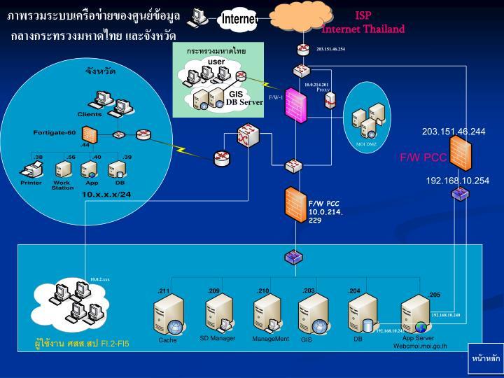 ภาพรวมระบบเครือข่ายของศูนย์ข้อมูลกลางกระทรวงมหาดไทย
