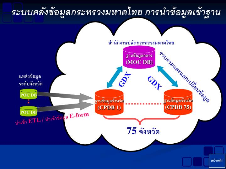 ระบบคลังข้อมูลกระทรวงมหาดไทย การนำข้อมูลเข้าฐาน