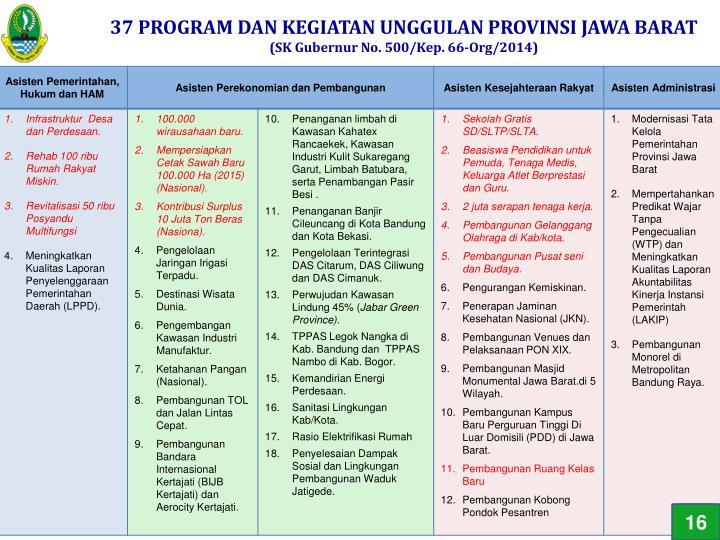 37 PROGRAM DAN KEGIATAN UNGGULAN PROVINSI JAWA BARAT
