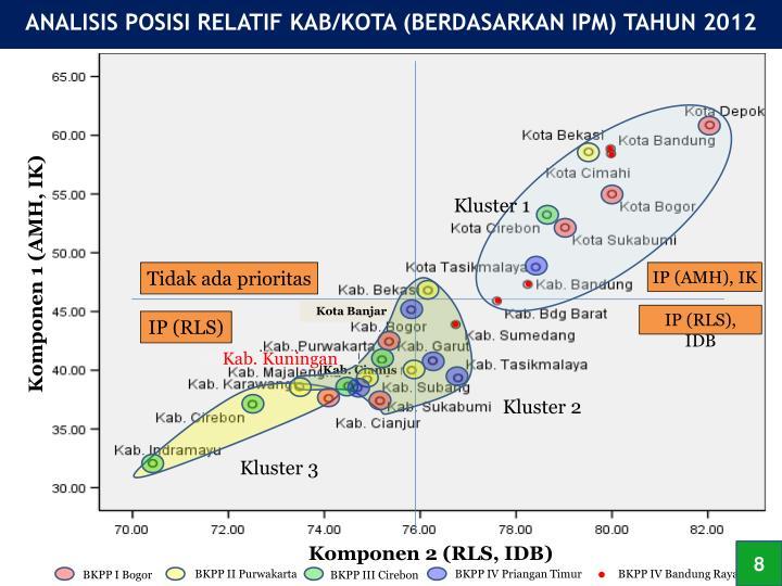 ANALISIS POSISI RELATIF KAB/KOTA (BERDASARKAN IPM)