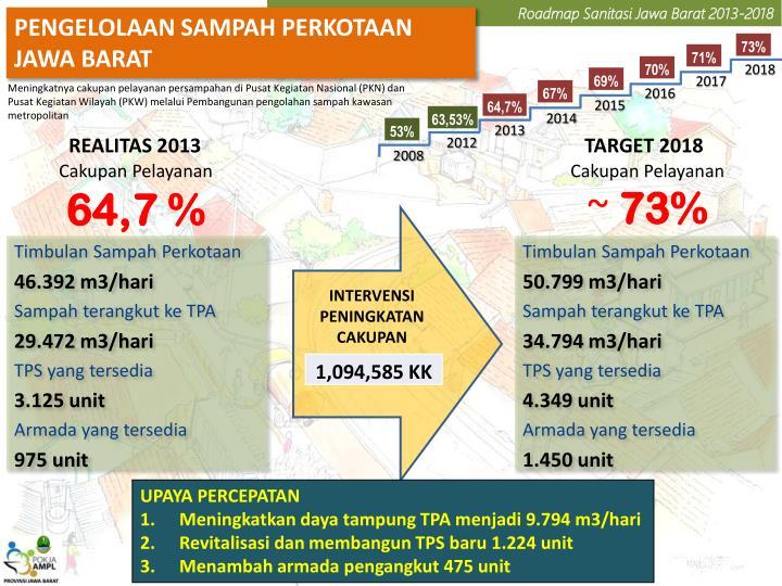 Roadmap Sanitasi Jawa Barat 2013-2018