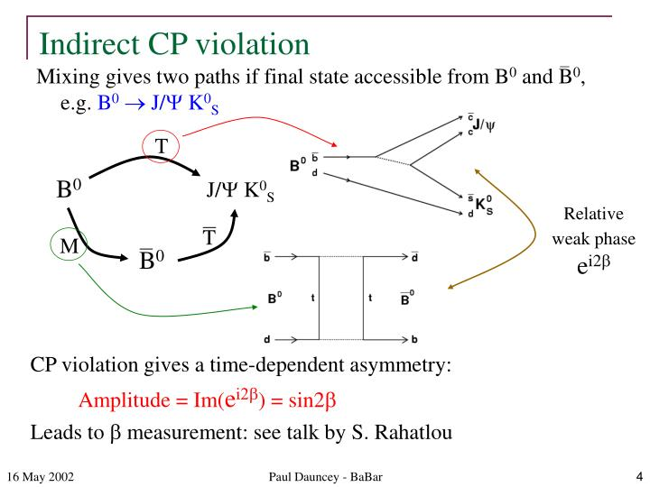 Indirect CP violation