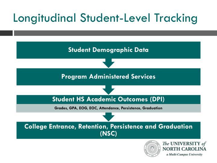 Longitudinal Student-Level Tracking