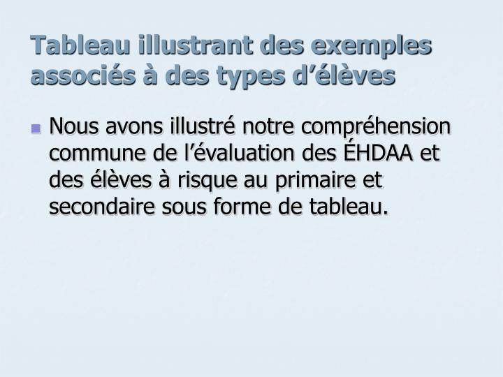 Tableau illustrant des exemples associés à des types d'élèves