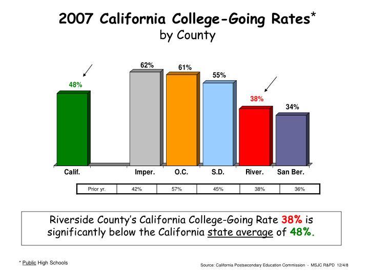 2007 California College-Going Rates