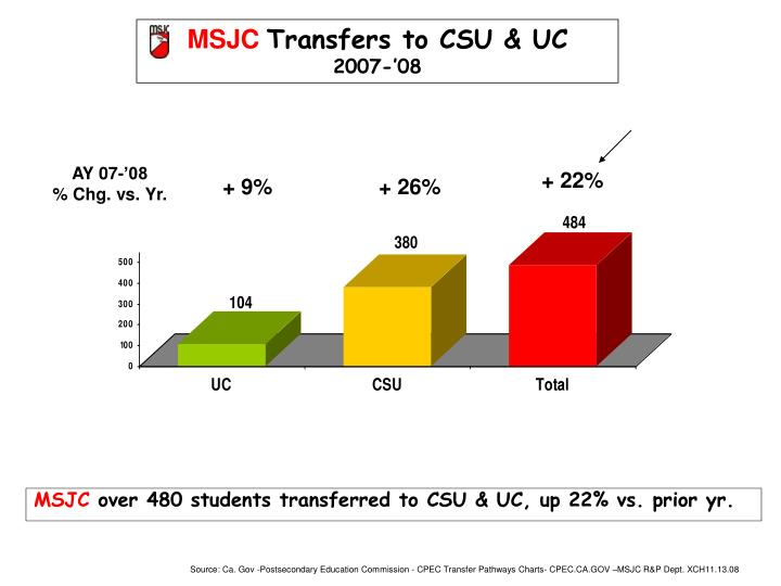 Msjc over 480 students transferred to csu uc up 22 vs prior yr