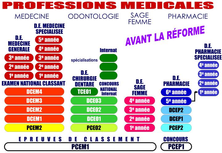 PROFESSIONS MEDICALES