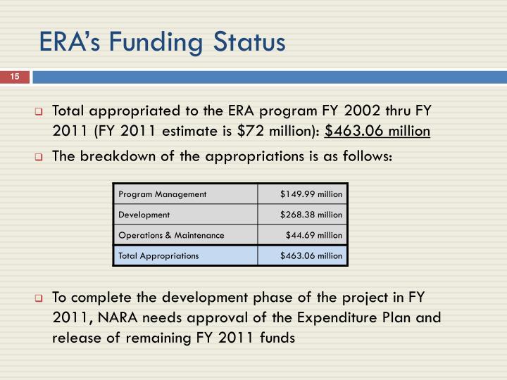 ERA's Funding Status