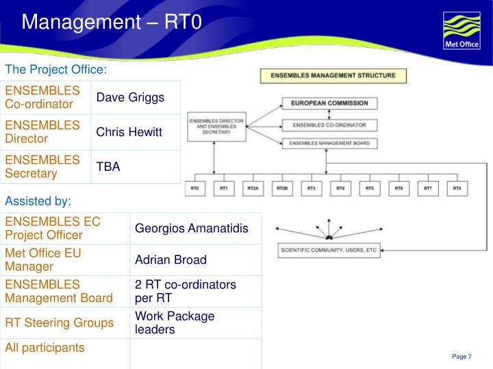 Management – RT0