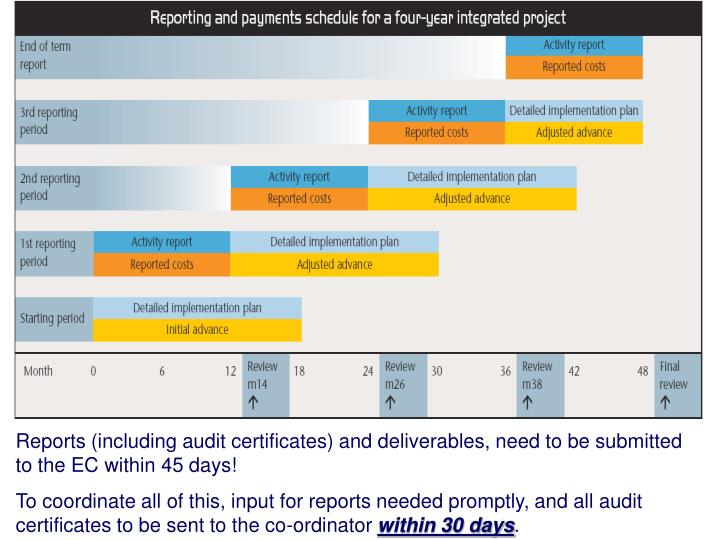 Reports (including audit certificates) and deliverables, need to be submitted to the EC within 45 days!