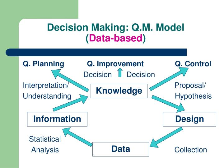 information based decision Information and knowledge for business decision making discusses information and knowledge for business decision making knowledge is a very important factor inside and outside of the business world.
