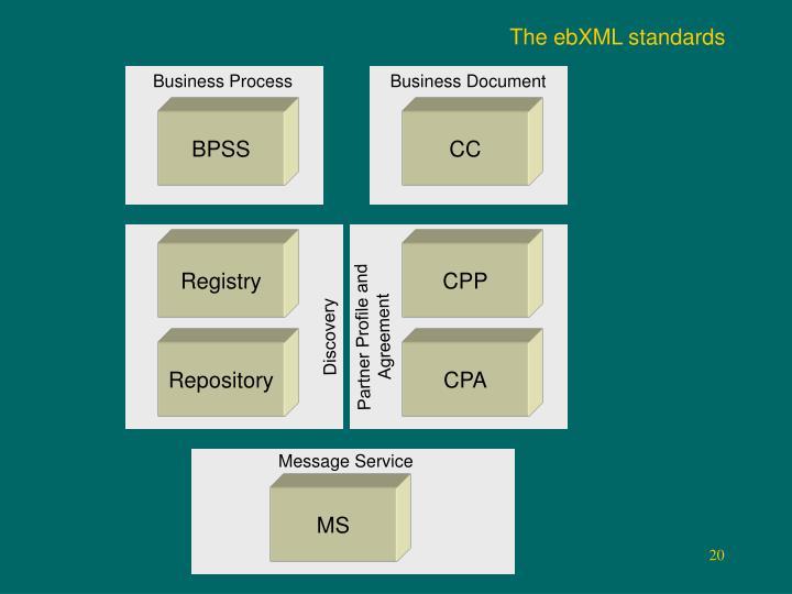 The ebXML standards