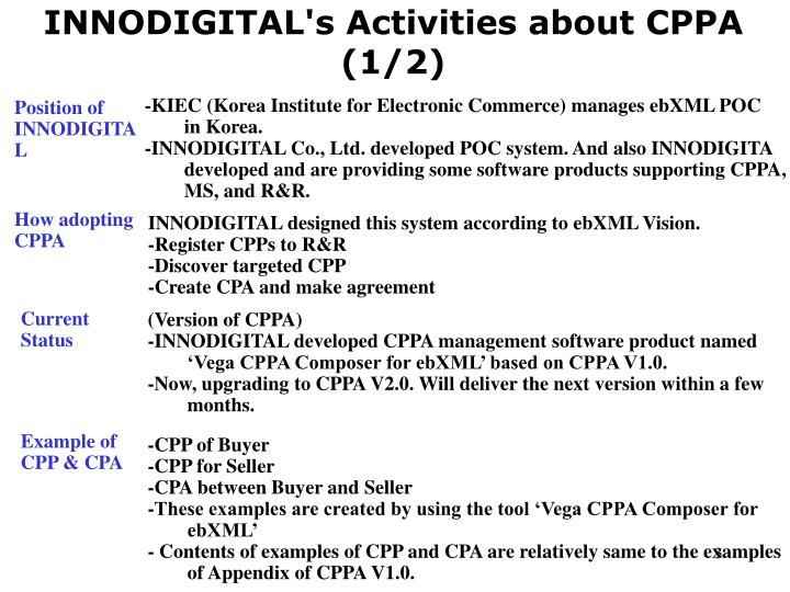 INNODIGITAL's Activities about CPPA (1/2)