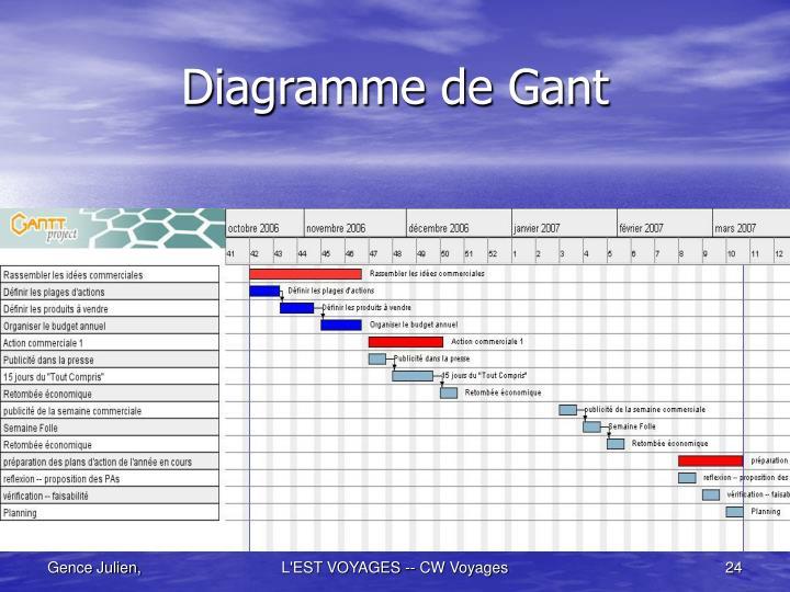 Diagramme de Gant
